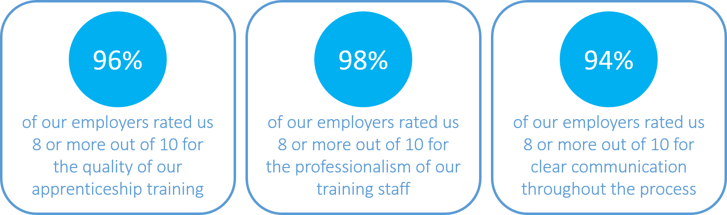 Employer survey results highlighting the quality of our apprenticeship training, professionalism of training staff and clear communication.